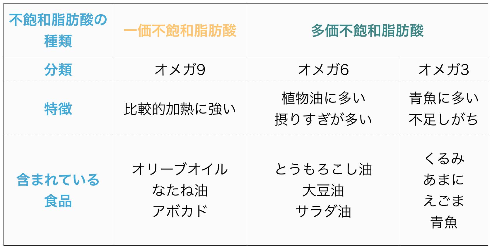 不飽和脂肪酸の種類